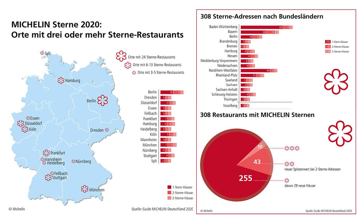 The Michelin Guide Germany 2020 | Dollenberg Black Forest Resort